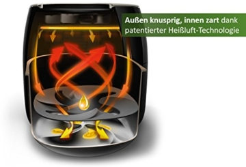 Philips Heißluftfritteuse Airfryer Technology
